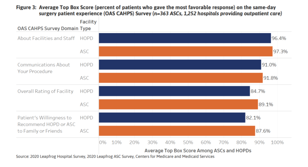Average top box score on the same-day surgery patient experience survey.